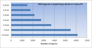 Front Desk Manager Salary Canada by Agent Statistics The Top 1 Of The Toronto Real Estate Board