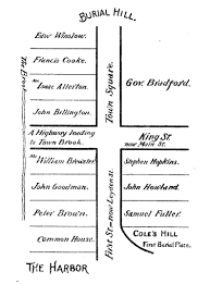 File Map of early Plymouth MA home lots
