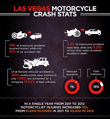 100 Truck Accident Statistics Las Vegas Motorcycle Attorney Ladah Law Firm PLLC