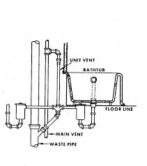 80 creative ostentatious installing kitchen sink drain plumbing