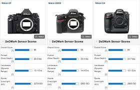 there is a new lord of darkness nikon df dxomark test scores