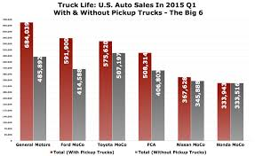 Chart Of The Day: Imagine The U.S. Auto Industry Without Pickup ... Welcome To Andys Truck Sales Ud Trucks Commercial Us Poised For Record Sedans Slip Bharat Forge Faces Weak Class 8 Order Sales In Says Nomura Detroit Pickup Drop As Auto Demand Slow Battle Begins Heating Up Thedetroitbureaucom Home Facebook Fire Fdsas Afgr Cains Segments Midsize In America February 2015 About Us Jumped 48 April Coloradocanyon