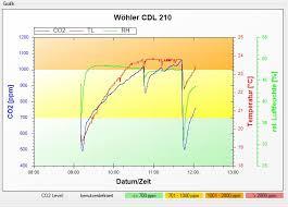 verbrauchte luft viel co2 und wenig sauerstoff im raum