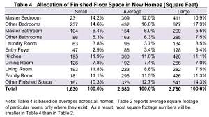Allocation Of Finished Floor Space In New Homes Square Feet