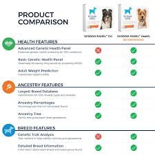 Wisdom Panel 3.0 Canine DNA Test - Dog DNA Test Kit For Breed And Ancestry  Information Petsmart Printable Grooming Coupon September 2018 American Gun Tracfone Coupon Code 2017 Wealthtop Coupons And Discounts 25 Off Google Express Codes Top August 2019 Deals How Brickseek Works To Best Use It When Shopping Instore 3 Off 10 More At Bob Evans Restaurants Via The Sims Promo Code Origin La Cantera Black Friday Punto Medio Noticias Grooming Copycatvohx On Gift Cards For Card Girlfriend 26 Petsmart Hacks You Wont Want Shop Without Krazy Retailers