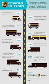 The Evolution Of The UPS Truck | Infographic | Pinterest ...