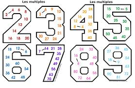 exercices tables de multiplication en ligne