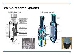 Pebble Bed Reactor by Introduction To Generation Iv Nuclear Energy Systems Ppt Download