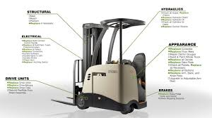 Encore Lift Trucks: Guaranteed Performance. Enduring Value. - YouTube Cstruction Lift Equipment For Sale In Ohio Kentucky Florida Georgia Toyota Forklift Dealer Truck Sales Rentals Used 2012 Cat Trucks 2p6000 In Seattle Wa Turret Forklift Idevalistco Forkliftbay 5fgc15 3200 Lb Capacity 3 Stage Mast Gasoline Cat Official Website 2008 Freightliner Forestry Bucket With Liftall Crane For Web Design Medina Rico Manufacturing Ex By Webriver Al Zinn 33081434 Terminal Tractor Scissor Traing Towlift