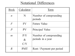 Sinking Fund Calculator Compounded Weekly by Chapter 10 Section 1 Interest Terms Interest Fee That Is Paid