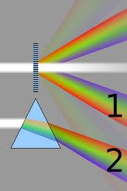512px parison refraction diffraction spectrag