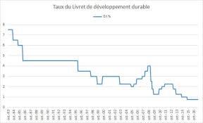 montant maximal livret a ldd 2018 plafond taux et intérêts du nouveau ldds