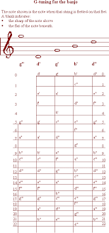 Each Of These Tunings Has Variants