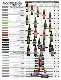 Southern Tier Pumking Fest by 2015 Craft Beer Release Calendars