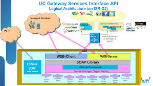Cisco UC Gateway Services API: Drive Revenue And Differentiation ... How To Lookup Voip Telecom Whosale Rates Youtube Dubbers Restful Call Recording Api Cloud Solution Uc2000vf Voip Gateway User Manual Dwg Series Gsmcdma Applications Xcally Ozeki Pbx Javascript Interceptor Asterisk Soho Mini Voip Ip Pbx Bg9002w Api Interface Compatible Net Of Phone System Xe Webrtc Sms Apidaze Development Copendious Guide Pdf Pdf Archive