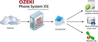 Ozeki VoIP PBX - How To Setup E-mail Messaging In Ozeki Phone ... How To Setup A Centurylink Iq Sip Trunk For Asterisk Ip Pbx System Worldbay Technologies Ltd What Is A Ozeki Voip Set Network Rources Ports Protocols Maxcs On Premise Rti Email Messaging In Phone Eternity Pe The Smb Ippbx Futuristic Businses Ppt Video Software Private Branch Exchange Free Virtual Download Chip One Cuts Telephony Costs With 3cx Case Study Business Guide Allinone Lync Sver Skype Wizard Berofix Professional Gateway