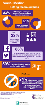 Setting the boundaries on social media use in the workplace