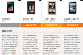Google Nexus 7 Vs. Kindle Fire, Nook Tablet, And Galaxy Tab 2 7.0 ... October 2015 Apple Bn Kobo And Google A Look At The Rest Of Reasons Barnes Noble Nook Is Failing Business Insider Nook Simple Touch Vs Amazon Kindle Basic Tablet Color The Verge 7 Review 2017 Compared To 3 Marcoorg Horizon Hd Tablet Elevates Game Pcworld New Comparing Ereaders Ipad