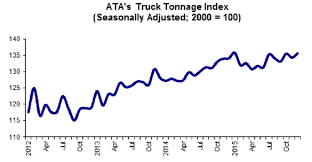 ATA Truck Tonnage Index Up 1.9% In July | Bulk Transporter Ata Tmaf Promoting Truck Driver Appreciation Week Bulk Transporter Horvath To Succeed Cammisa As Atas Vp Of Safety Policy Tonnage Index Fell 14 In June Scaletipping 44000 Hp Motor Returns Aedc Arnold Air Force Up 19 July 2016 Membership Miltones Arizona Trucking Association American Associations Supports Trumps Tax Reform Home Facebook Digital Innovation For The Industry With Platforms Launches Focus Drive Stay Alive Iniative Benefits And Salaries Rising Cargotrans Driver Shortage Analysis 2017