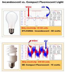 light bulb fluorescent light bulbs radiation radiation from