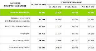 définir le salaire à l embauche salaire annuel moyen 2016 par