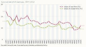 bureau ups file survival rate of us start ups 1977 2012 svg wikimedia commons