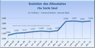 montant du rsa 2015 rsa 2012
