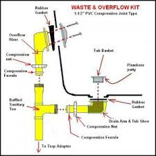 Bathtub Overflow Plate Adapter Bar by 7 Bathtub Plumbing Installation Drain Diagrams