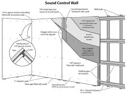 Resilient Channel Ceiling Home Depot by 82 Best Sound Proofing Images On Pinterest Sound Proofing