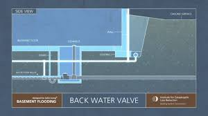 Floor Drain Backflow Device by 5 Iclr Narrated Animation Backwater Valves And Disconnecting