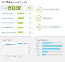 Our Glassdoor Ratings Have Steadily Risen In The Three Years Weve Been Engaged On Platform