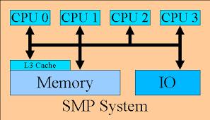 System Descriptions