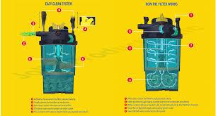 laguna pressure flo pf4000 w 36 watt uvc filter pump kit