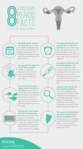 Uterus Lining Shedding Without Blood by Menstrual Cycle Chart Health Benefits Pinterest Menstrual