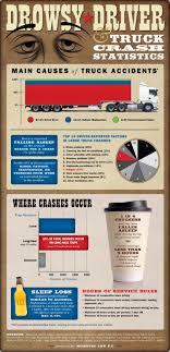 100 Truck Accident Statistics And Driver Fatigue Visually