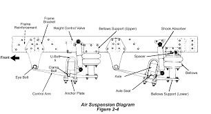Truck Air Brake Trailer Diagrams Bendix Air System Diagram Data Wiring Taiwan Heavy Duty Truck Parts Industry Co Ltd Over Hydraulic Brakes 12 Historic Commercial Vehicle Club Railway Air Brake Wikipedia The Brake Cylinder Of A Large Lorry Stock Photo Picture Semi Compressor Best Resource Truck Disc Pads Replacing How To Replace On Tank Tanks For Trucks And Trailers Abs Cadillac Semi Specialist Parts Combined Abi Eboard Flyer