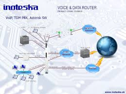 Voice And Data Telecommunication Solutions - Ppt Download Grandstream Ucm6204 Ippbx With 8x Gxp1625 2 Line Poe Hd Voip Slice 2100 1u Carrierclass 45 Ip Softswitch Redcom Sip Intercom Malaysia Your One Stop Center For Pbx Bagan Kerja Laras Sofia Implementing Support In An Enterprise Network Cisco Gsm Gateways Djteko Djawara Teknologi Dan Komunikasi Hosted Cloud Phone System Multisite Branches Xorcom Business Bbi Internet What You Need To Know About Qos On Virtual Ozeki How Setup A Ring Group Phone System Voip Cheap Systems Yeastar Philippines