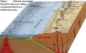 Sea Floor Spreading Subduction Animation by Tectonic