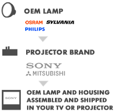 the difference between original oem and oem compatible ls for