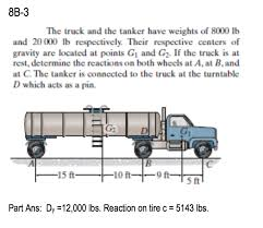 100 Truck Weights Solved The And The Tanker Have Of 8000 Lb A