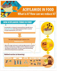 Acrylamide In Food What Is It How We Can Reduce Heres Our Infographic ProcessContaminants Owly IBOY30jj182 Pictwitter HmSOHvzfI1
