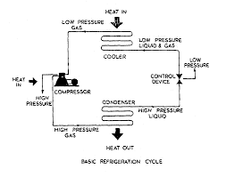 Sodium Vapor Lamp Circuit Diagram by Planning And Engineering Data 3 Fish Freezing 3 Processes And