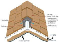 two approaches for insulating cathedral ceilings and flat roofs c
