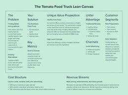 Mobile Food Truck Business Plan Sample Pdf Lunch Wagon Template ... Food Truck Econ Ppt Download Creating Business Plan Step By Samples How To Start For Lowcost Large Mobile Drink Snack Sale Buy Much It Costs To Open A Taco Bell Eater Image Of Executive Summary Big Ideas Does Cost A Youtube Great Up Template Fore Infographic Why Businses Are Revving Truck And Jan 30 Your Free Workshop The How Much Do Food Trucks Vibiraem