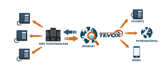 SIP-trunk - Business Voice Ip Telephony - TEVOX