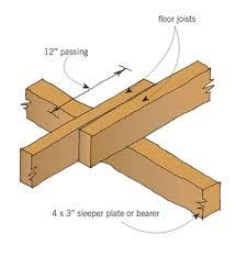 Ceiling Joist Span Table Nz by 4 Ceiling Joist Span Table Nz Beam Span Chart How Far Can A