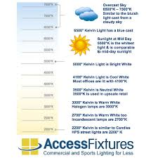 Sodium Vapor Lamp Pdf by Kelvin Temperature Choose The Best For Your Project