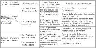 grille d 騅aluation atelier cuisine cahier des charges 2014 baccalauréats professionnels pdf