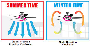which direction should my ceiling fan turn in winter