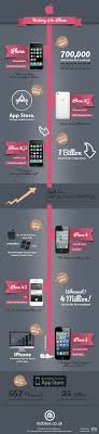 The History of the Apple iPhone by Mobiles
